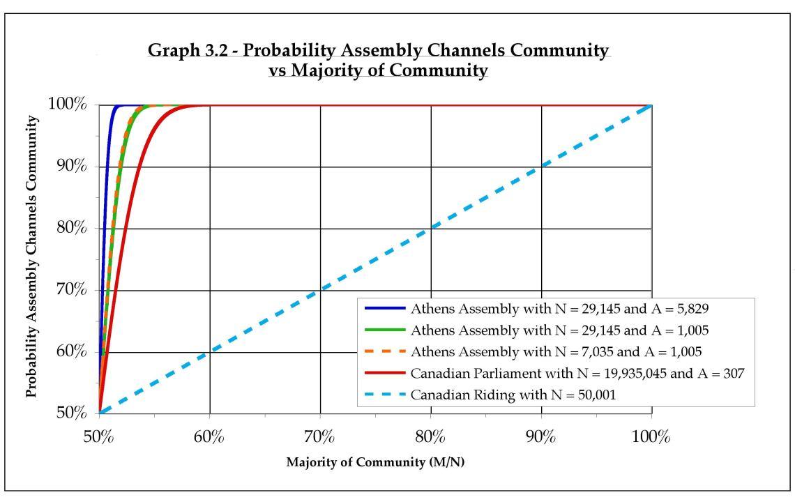 graph3.2