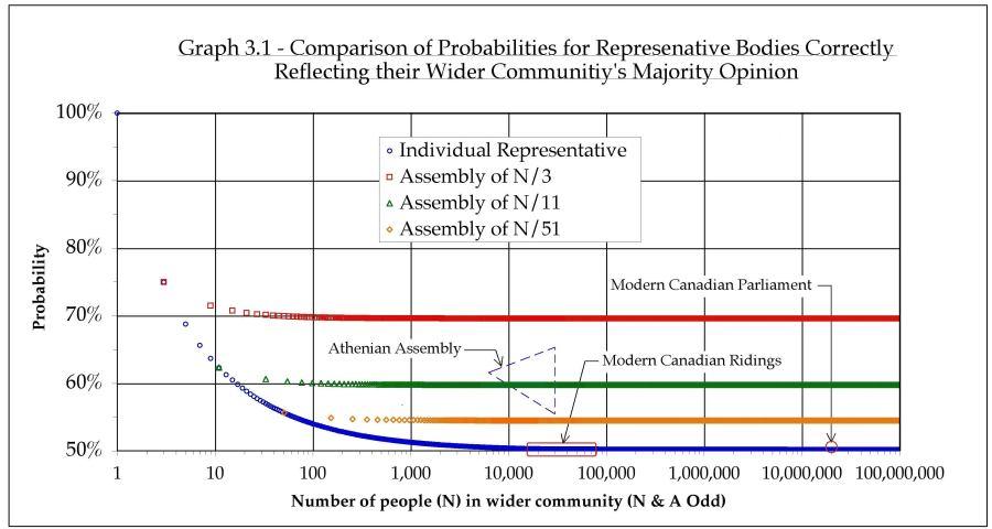 Graph 3.1 -1