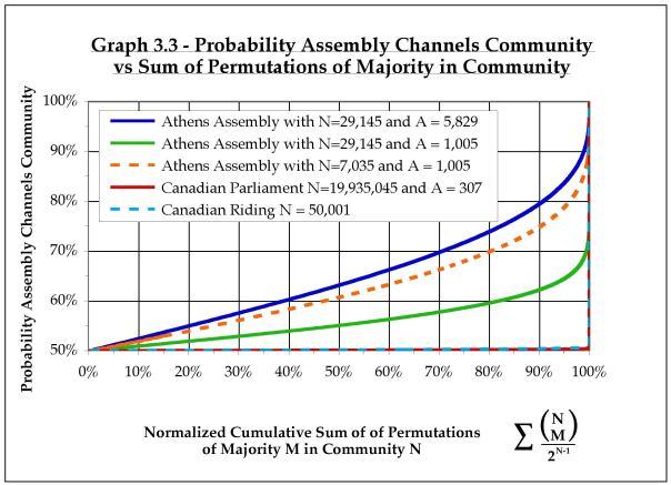graph3.3