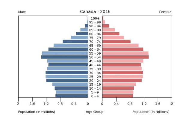 Canada demograph 2016 source = https://www.cia.gov/library/publications/the-world-factbook/graphics/population/CA_popgraph%202016.bmp