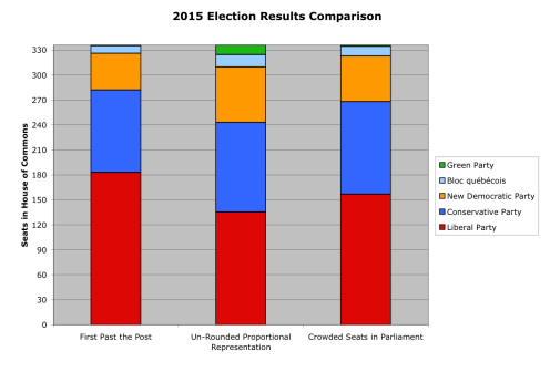 election-comparison-2015