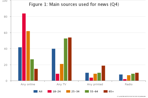 Main sources used for news (note: UK survey) Reuters Institute Digital News Report 2016 source = http://digitalnewsreport.org/essays/2016/the-topography-of-trust/