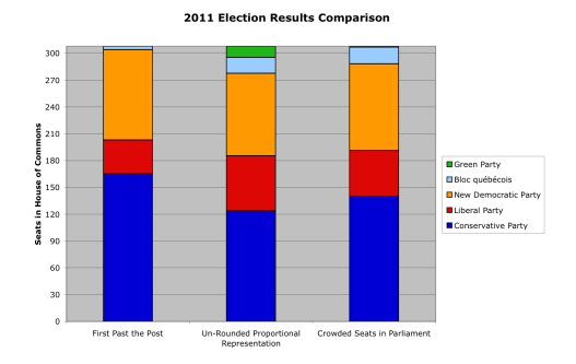election-comparison-2011